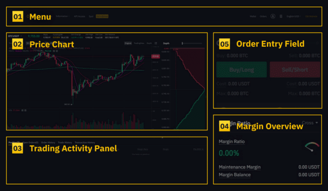 Binance futures interface overview