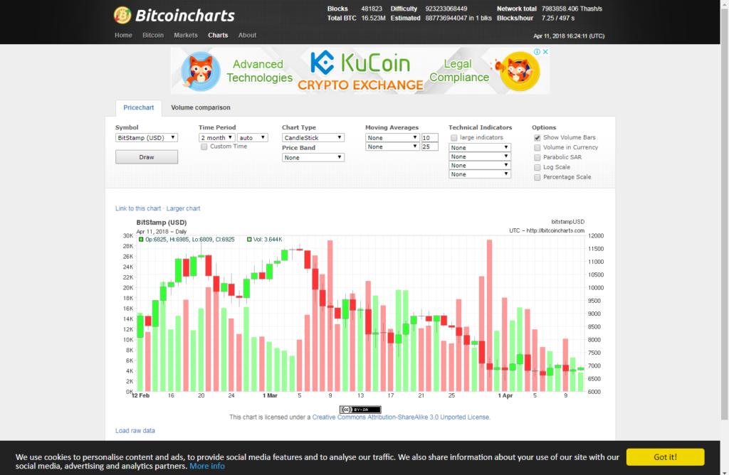 Bitcoin trading Bitcoinshart app chart