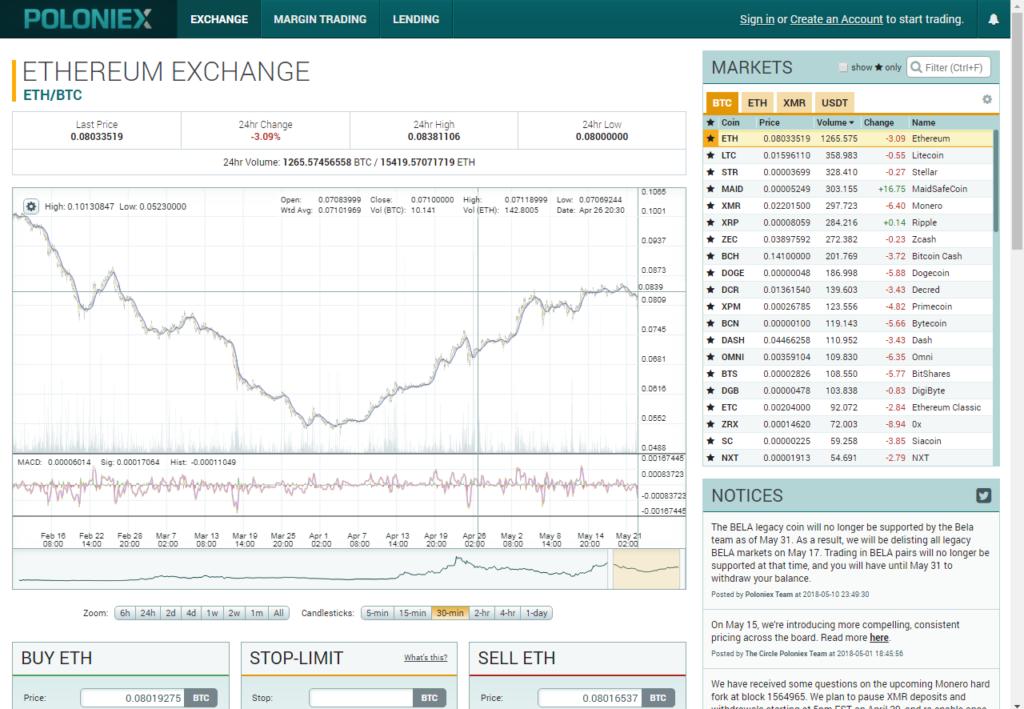 crypto trading instruments poloniex trading screen