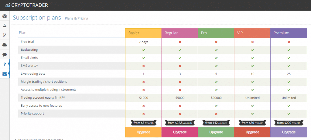 Cryptotrader.org subscription plans and pricing screenshot