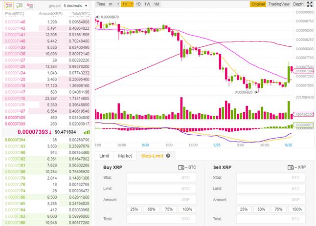 Binance trading chart