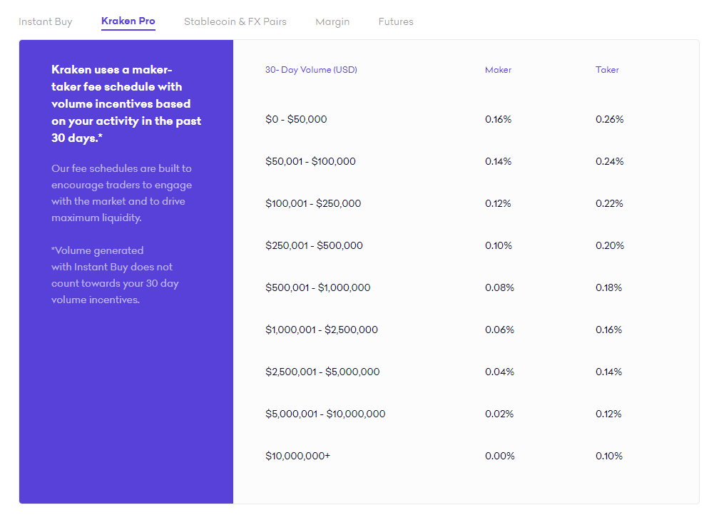 Kraken Pro fee schedule for maker and taker and 30 day trading volume