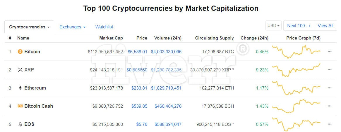 Top 5 cryptocurrencies from coinmarketcap