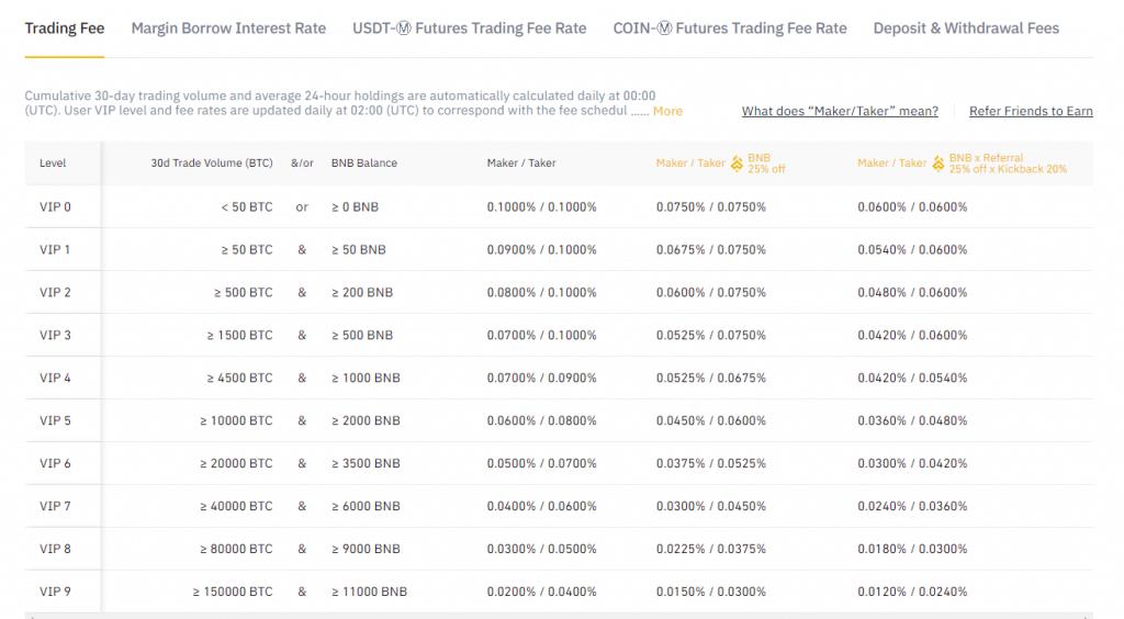 Binance trading fees table screenshot