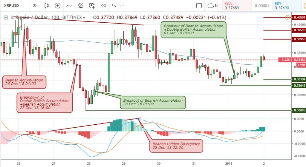 Technical Analysis of Ripple: 2-HR Chart of the XRP/USD