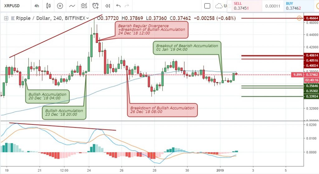 Technical Analysis of Ripple: 4-HR Chart of the XRP/USD