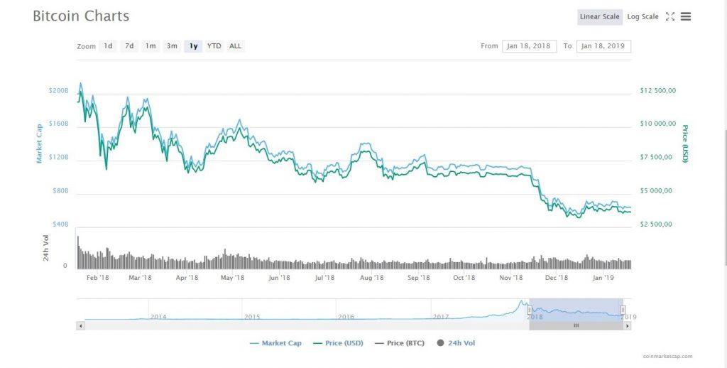 Bitcoin Future Chart