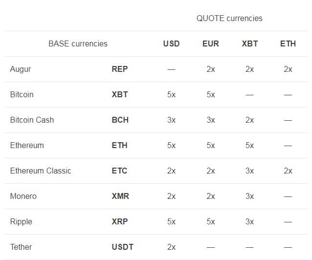 Kraken´s List of Currencies