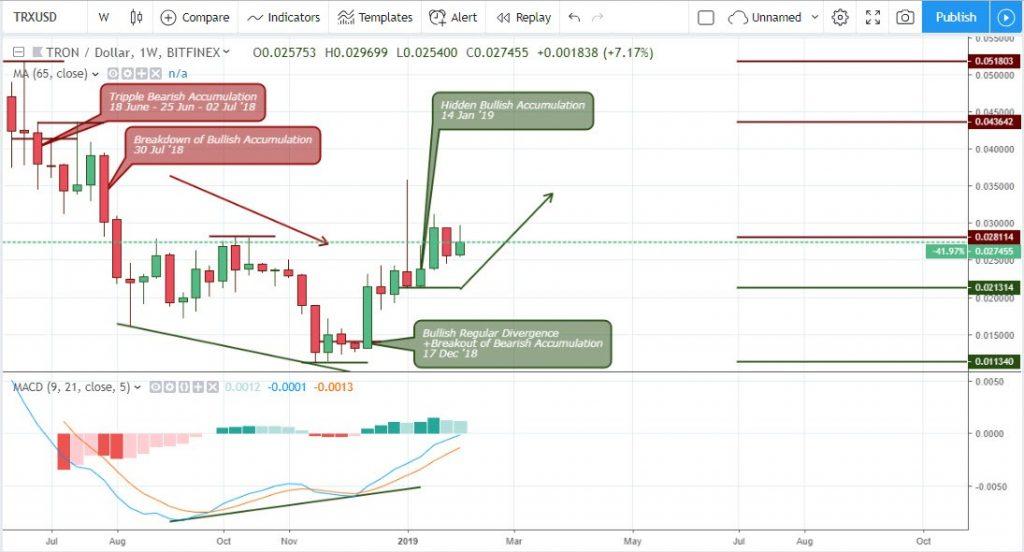 Technical Analysis Tron - Weekly Chart TRX/USD