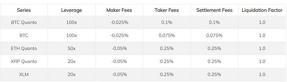 Trade Cryptocurrency Derivatives - Delta Exchange Trades
