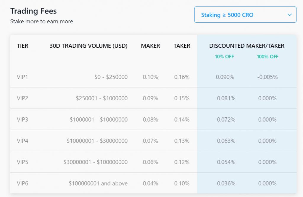 Crypto.com trading fees table screenshot