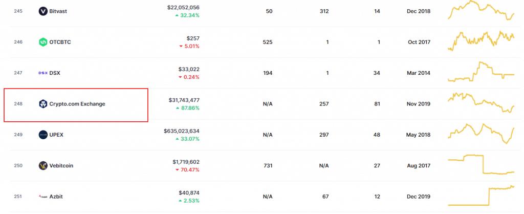 Crypto.com trading volume on coinmarketcap screenshot
