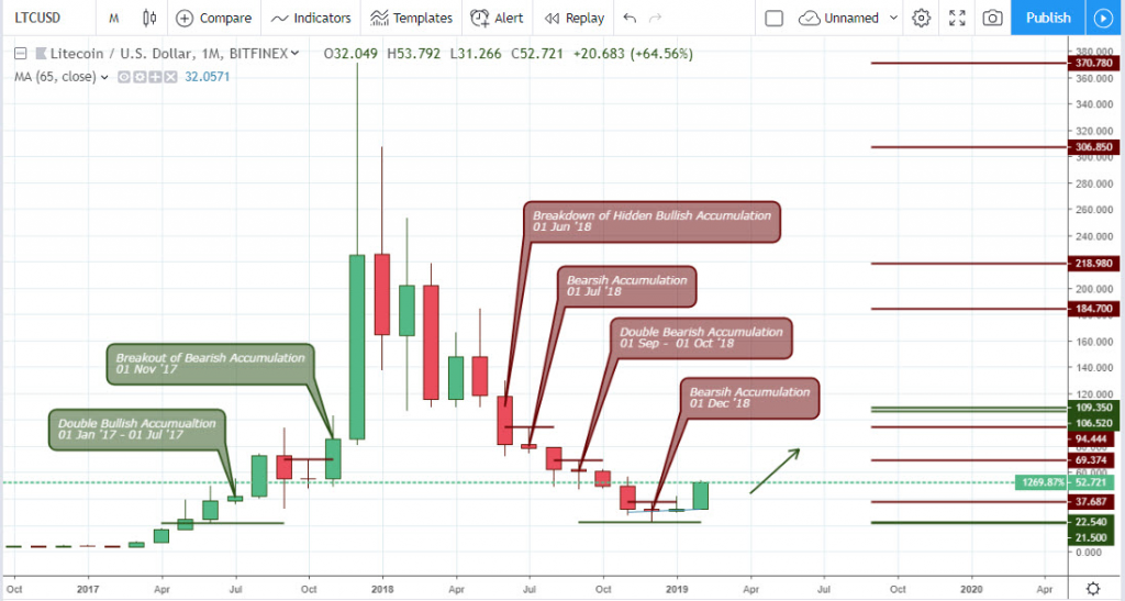 Litecoin (LTC) Technical Analysis March 19 Monthly Chart