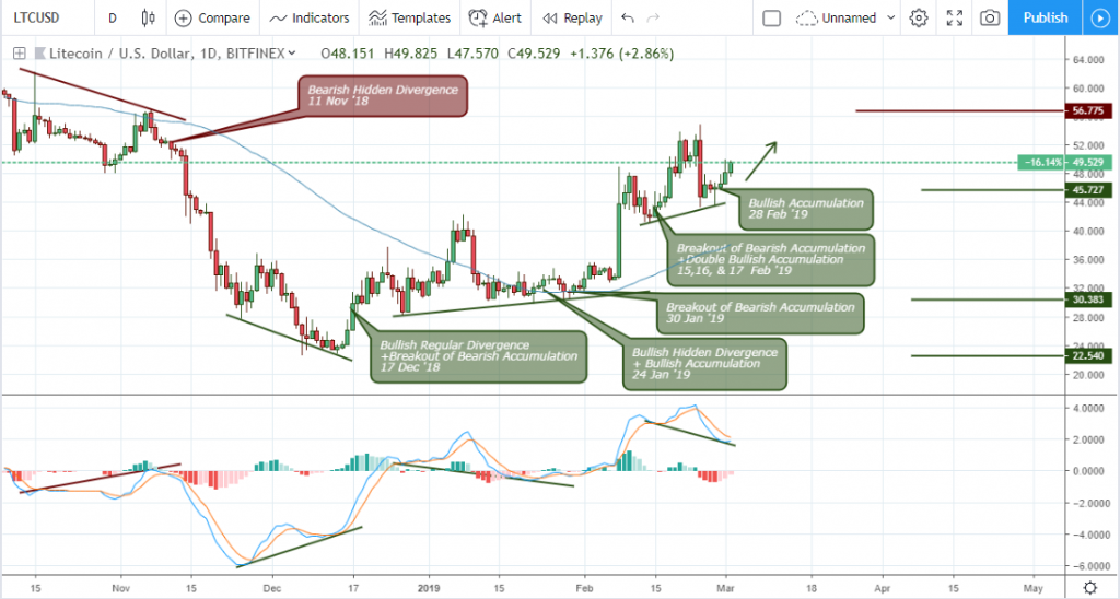 Litecoin (LTC) Technical Analysis March 19 Daily Chart