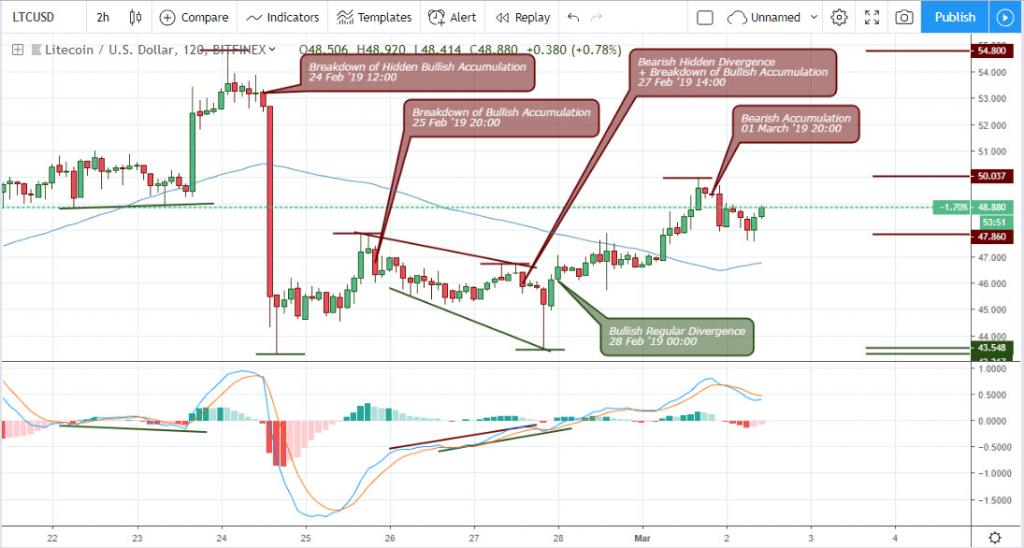 Litecoin (LTC) Technical Analysis March 19 2 hour Chart