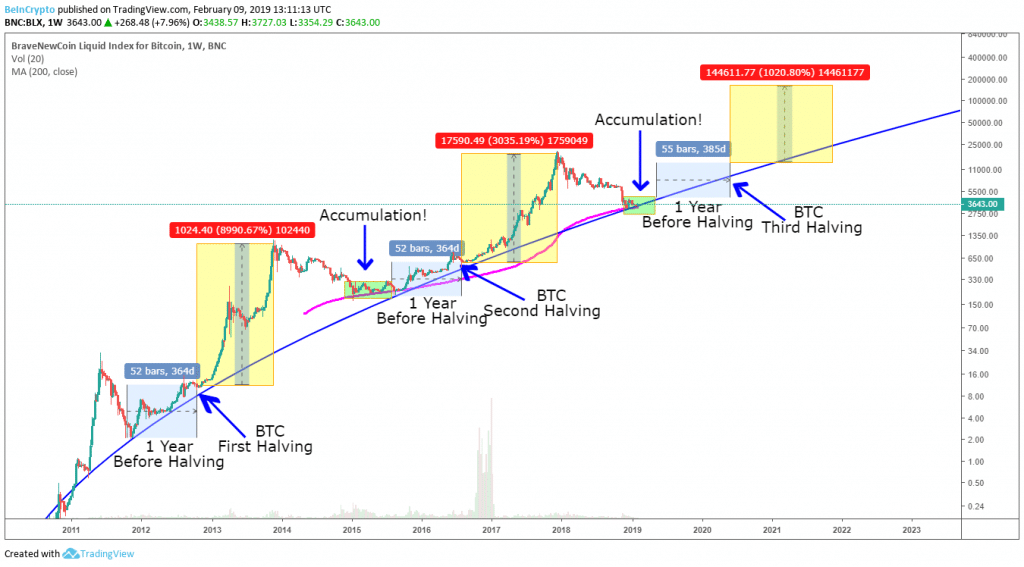 Bitcoin prediction chart from BeinCrypto