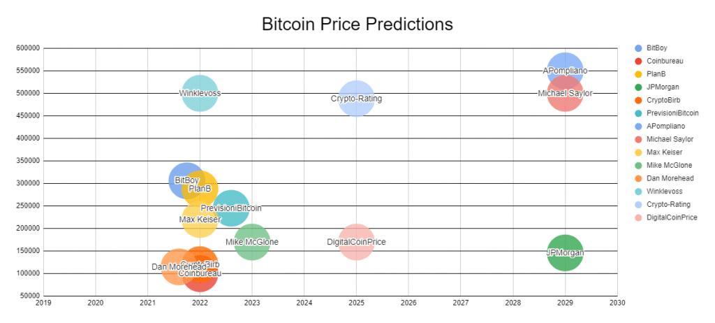 Bitcoin Price Predictions Chart Cryptocointrade