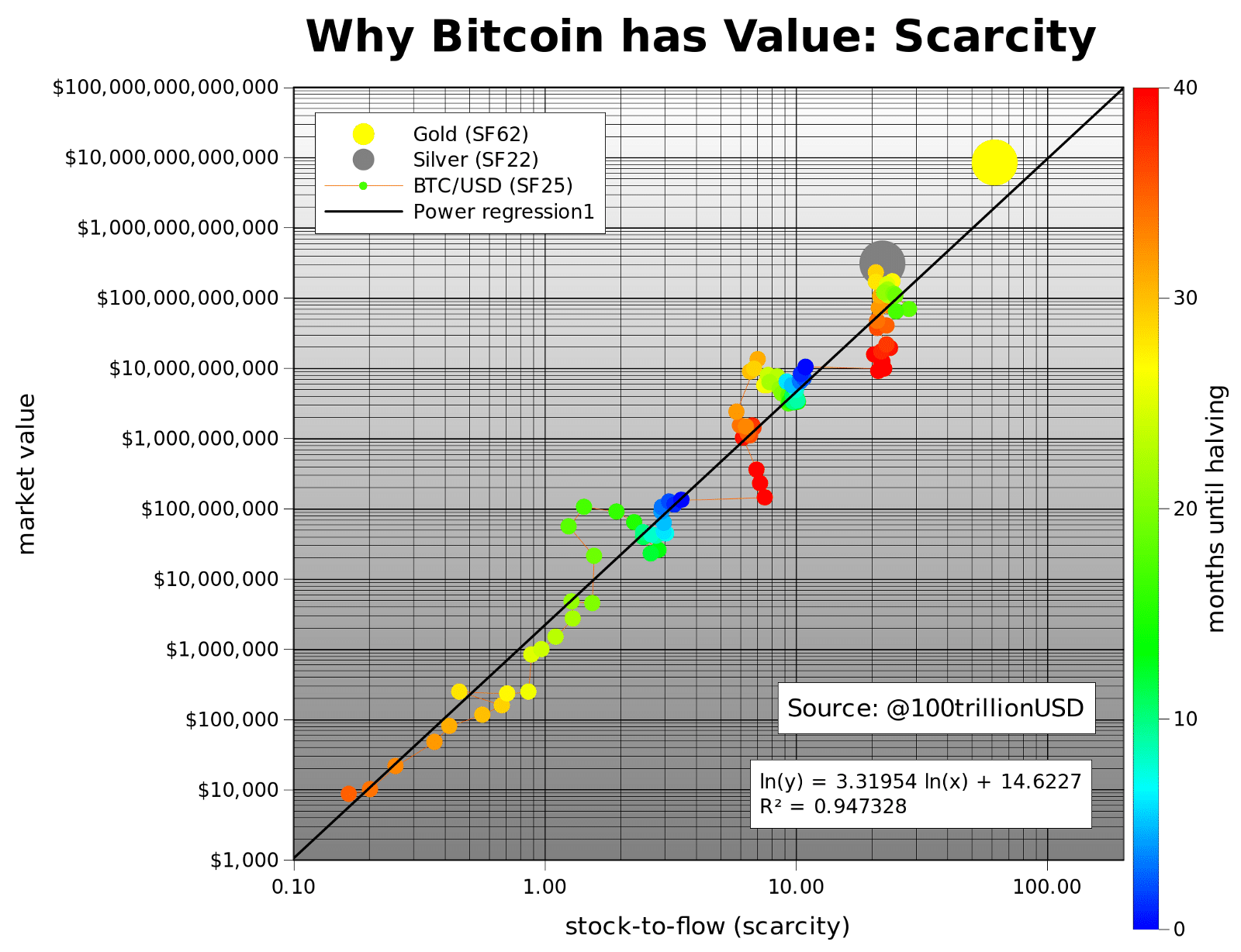 Top 5 Bitcoin price prediction charts for Bitcoin halving 2020