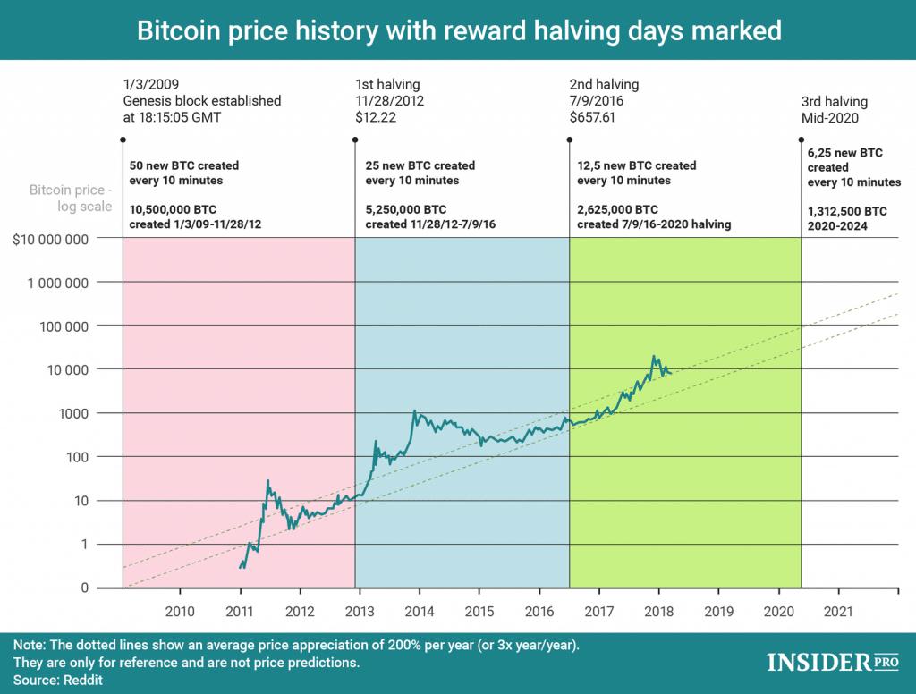 Top 10 Bitcoin halving predictions IHODL Bitcoin Price Prediction 2020 $100.000