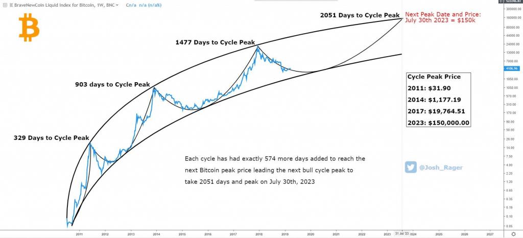 Top 10 Bitcoin halving predictions Josh Rager (Twitter) - Bitcoin Price Prediction 2020 $150.000