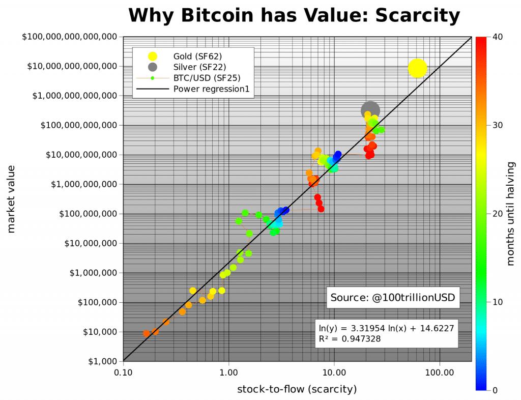 Top 10 Bitcoin halving predictions PlanB (Medium) - Bitcoin Price Prediction 2020 $55.000