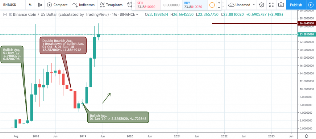 Technical Analysis Binance Coin - Monthly Chart