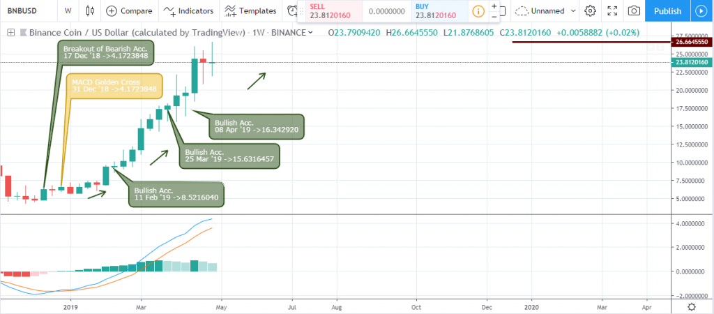 Technical Analysis Binance Coin - Weekly Chart