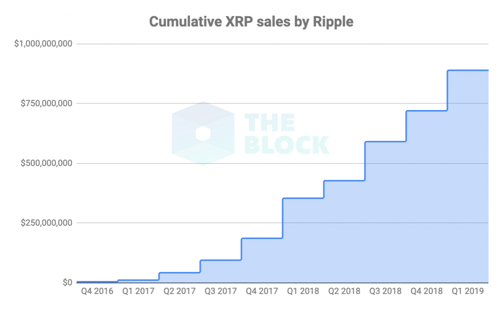 XRP Fundamental Analysis - Cumulative XRP Sales Ripple