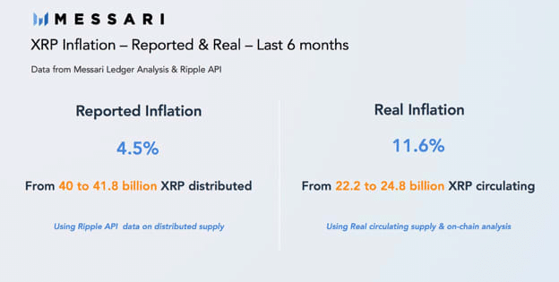 XRP Fundamental Analysis - Messari XRP Inflation