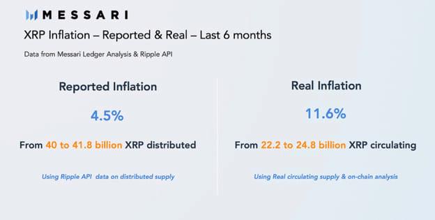 XRP Fundamental Analysis - Messari XRP Inflation