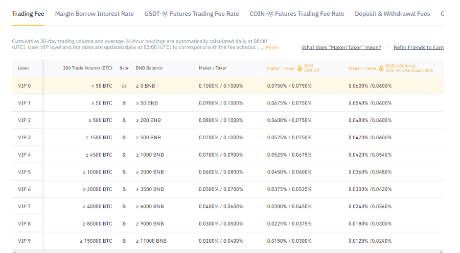 Binance maker and taker fee table for spot trading