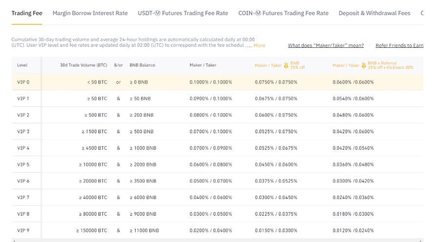 Binance maker and taker fee table for spot trading