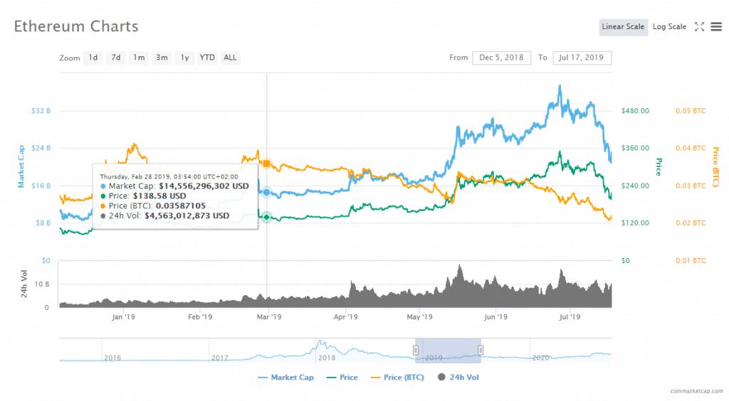 Ethereum 2.0 Price Predictions Constantinople Upgrade and Coinmarketcap screenshot