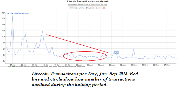 Litecoin Halving Transactions historical chart
