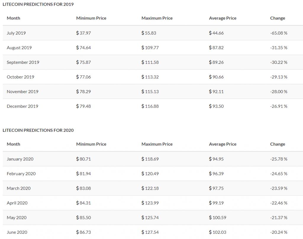 Litecoin Halving 2019 Price Predictions