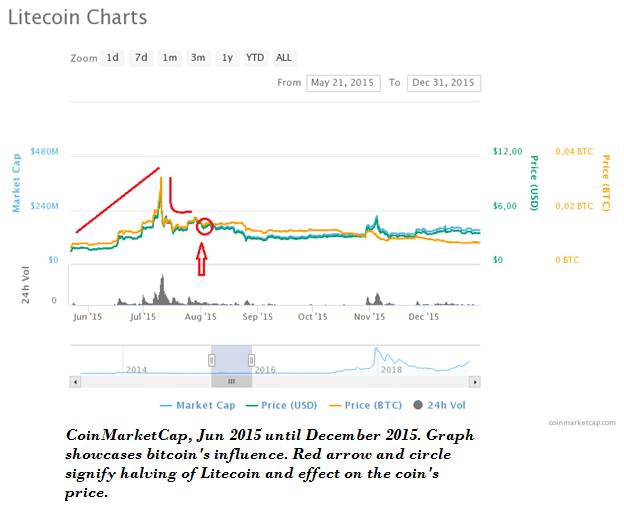 litecoin halving charts