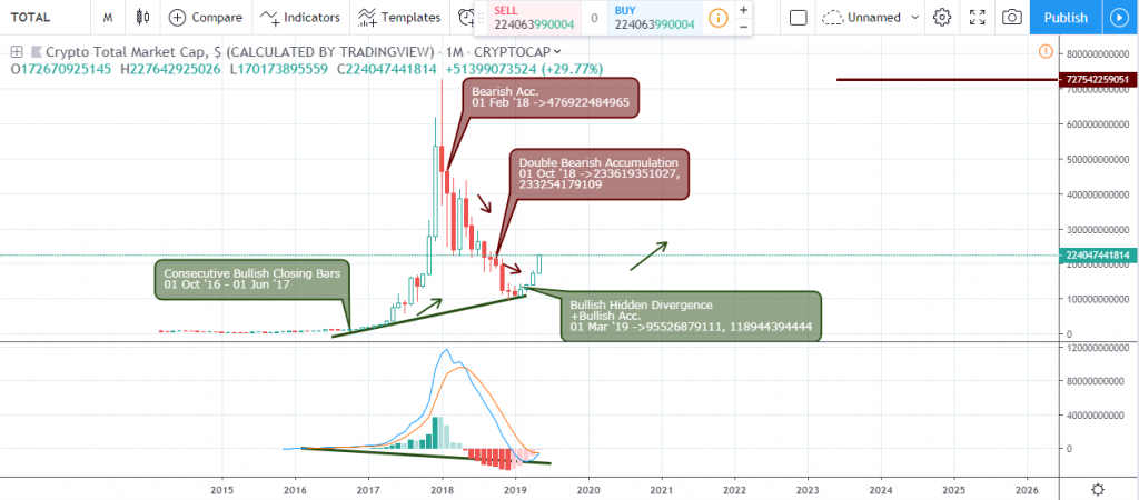 Technical Analysis of Crypto Market CAP - Monthly Chart