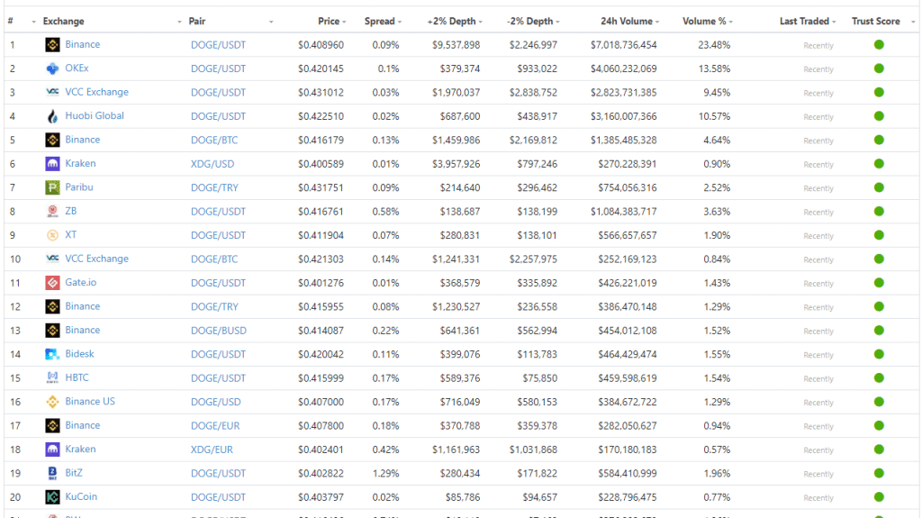 list of all the best exchanges to buy Dogecoin DOGE