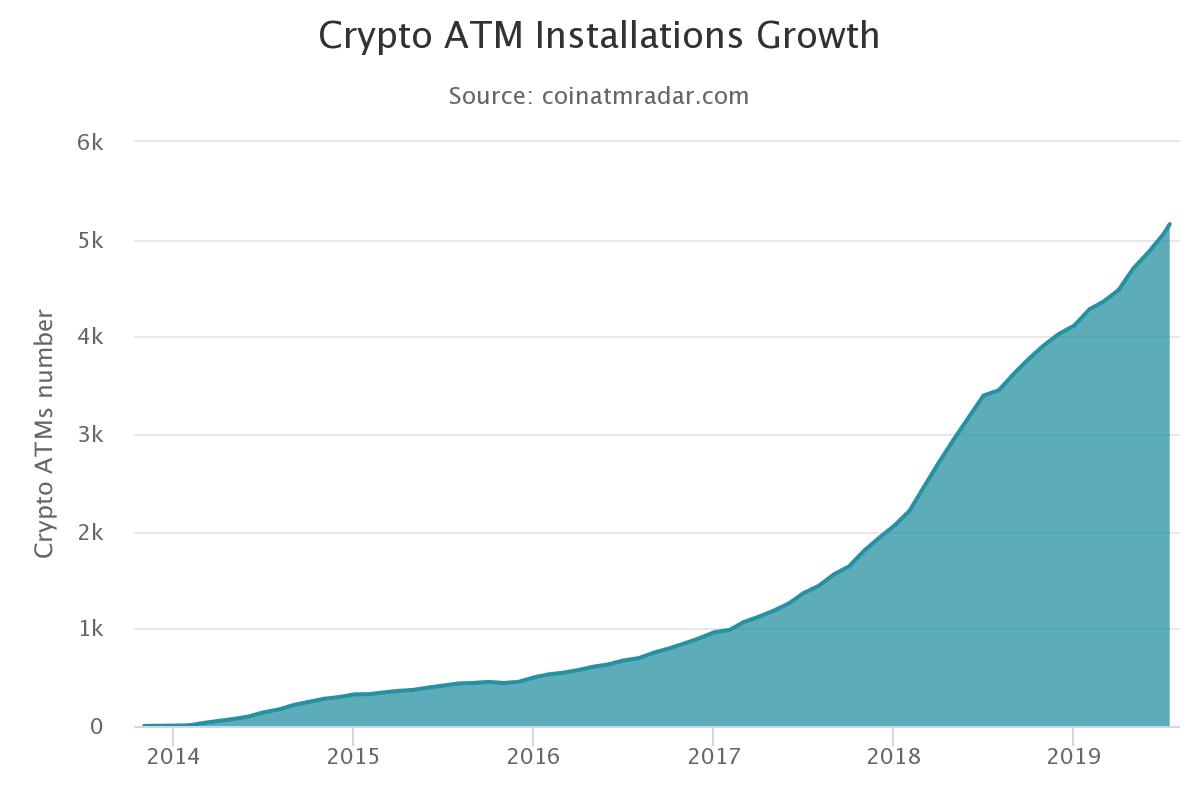 Bitcoin ATM installations history chart 2014-2019