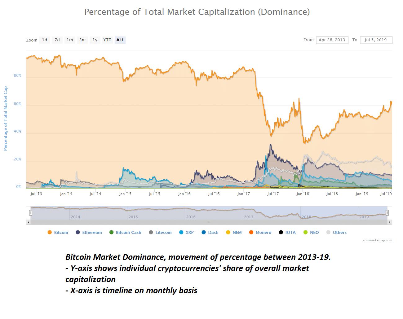 Bitcoin Market dominance History Chart 2013-2019