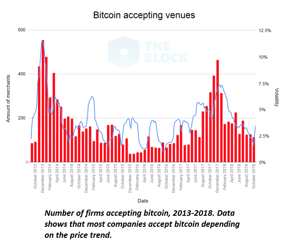Bitcoin accepting venues history chart 2013-2018