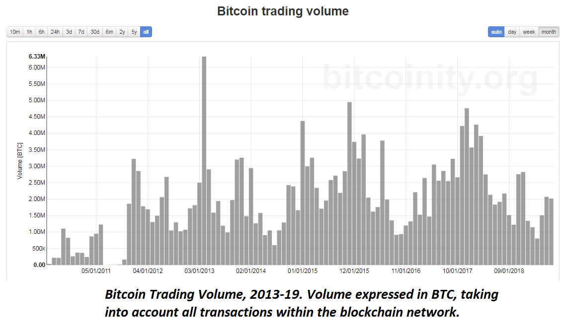 Bitcoin trading volume 2010-2019 expressed in BTC only