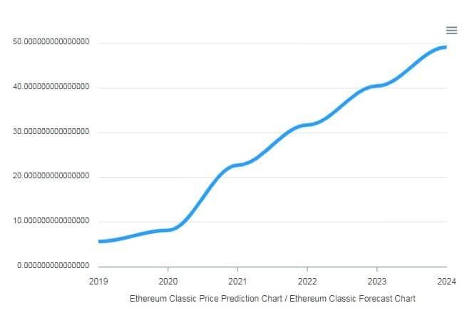 Ethereum Classic price prediction chart by cryptoground