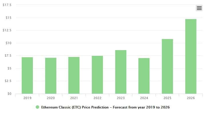 Ethereum Classic price prediction forecast from 2019 to 2026