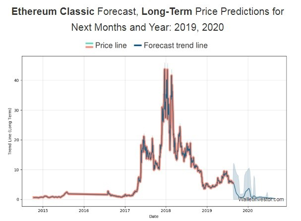 Long-term Ethereum Classis price prediction