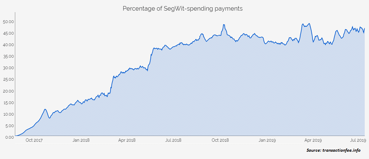 Percentage of Segwit spending payments history chart 2017-2019