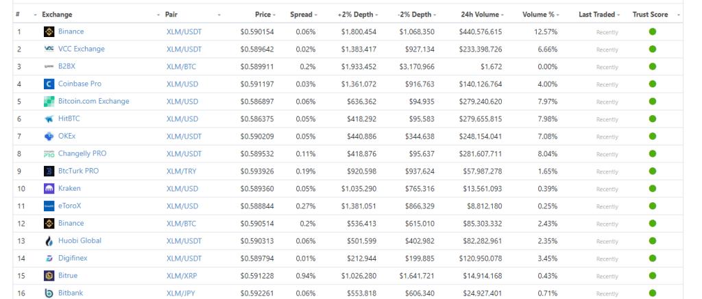 Where to trade Stellar XLM on Binance crypto exchange