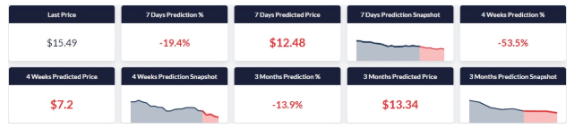 Coinpredictor Binance Coin Prediction 2020