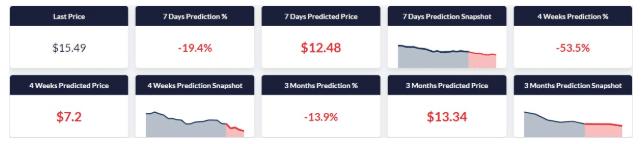Coinpredictor Binance Coin Prediction 2020