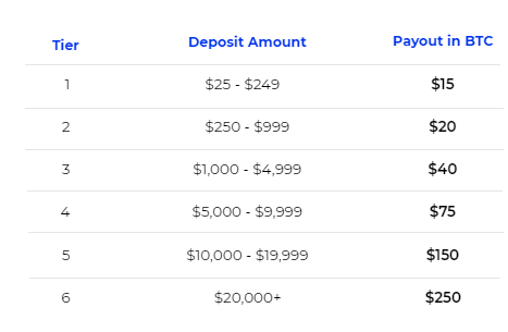 How to get $15-250 free from BlockFi
